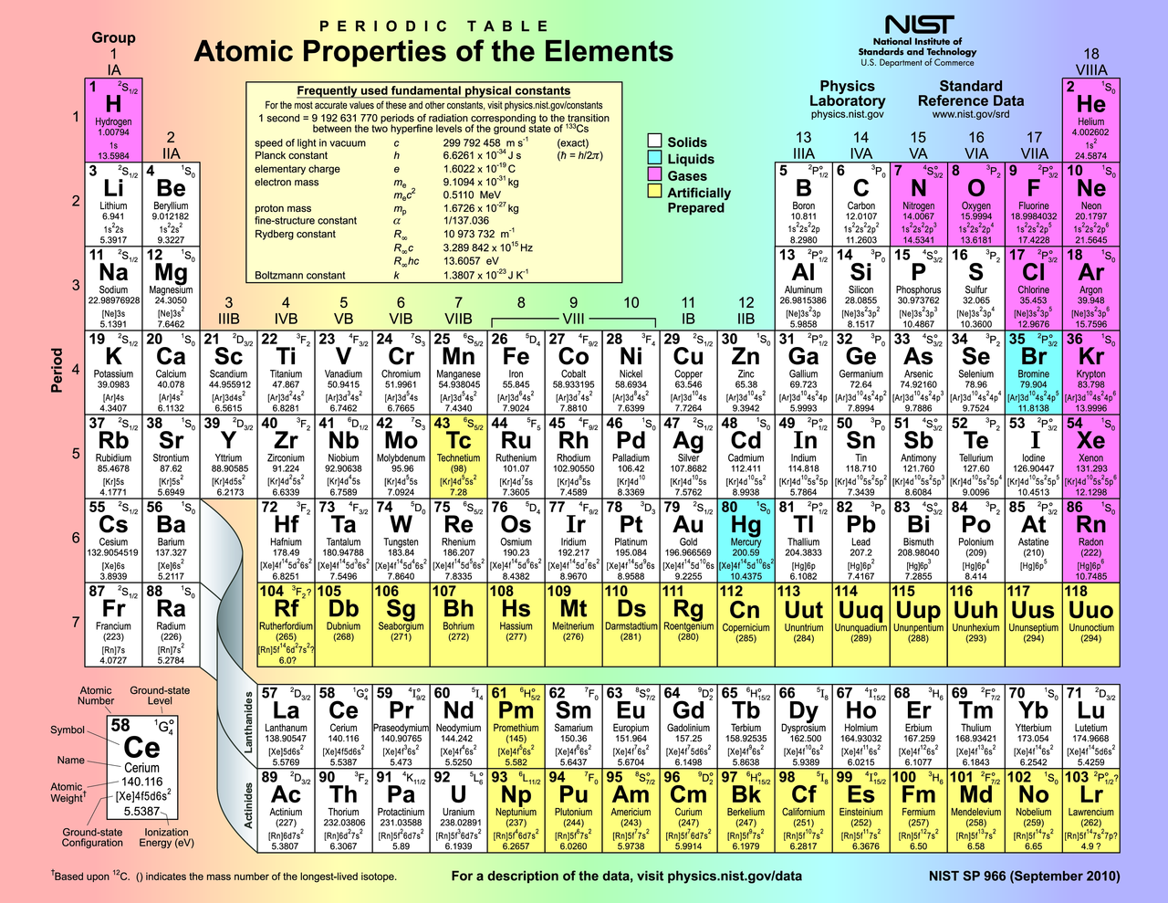 File Periodic Table Atomic Properties Of The Elements Png