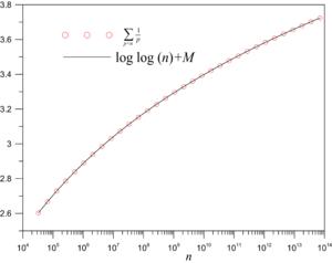 Meissel–Mertens constant - Image: Primes harmonic