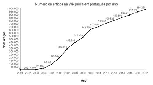 Wikipdia em portugus wikipdia a enciclopdia livre cronologia stopboris Choice Image