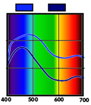 Colorimetry - Two spectral reflectance curves. The object in question reflects light with shorter wavelengths while absorbing those in others, lending it a blue appearance.
