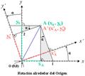 Rotación alrededor del origen en coordenadas cartesianas.png