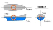 Yaw (rotation) - Wikipedia