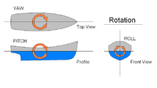 Fish, boats and airplanes need control of three degrees of rotational freedom[17][18][19]