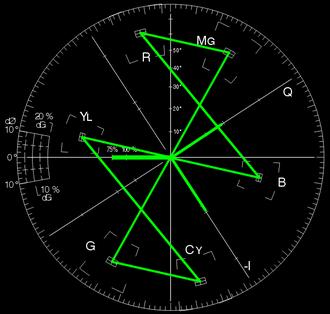 SMPTE color bars - Image: SMPTE color bars on NTSC vectorscope