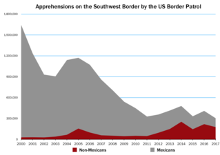surge in immigration starting in 2014 to US along southern border from countries further south than Mexico