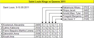 Scheveningen system - Final standings of Kings vs. Queens 2011, tournament under Scheveningen system.