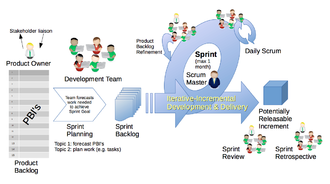 Scrum (software development) - Scrum framework