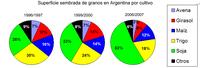 El campo argentino y el sistema agroexportador