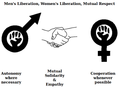 Smaller.Symbol for cooperation, mutual respect between male liberation and women's liberation.movements.png