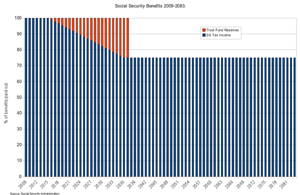 Social Security Benefits - 2009-2083.png