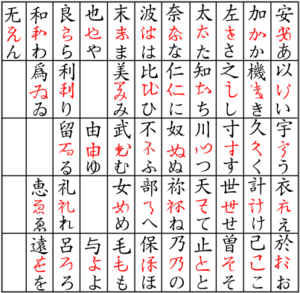 Sōgana - Chart showing various Japanese characters in their man'yōgana, sogana (red) and hiragana forms.