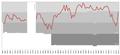 Southampton F.C. league progress 1921-2012.PNG