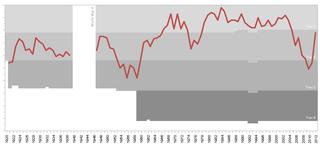History of Southampton F.C. aspect of history