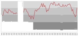 History of Southampton F.C. - Southampton F.C. league progress 1921-2012
