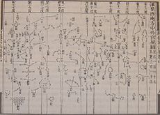 One of the star charts from Su Song's Xin Yi Xiang Fa Yao published in 1092, featuring cylindrical projection similar to Mercator projection and the corrected position of the pole star thanks to Shen Kuo's astronomical observations. Su Song's celestial atlas of 5 star maps is actually the oldest in printed form.