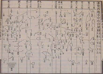 1092年に公開された蘇頌のXinYi Xiang Fa Yaoの星図の1つで、メルカトル図法に似た円筒図法と、沈括の天文観測による極星の修正された位置が特徴です。[58]