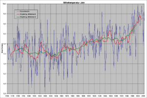 Dalton Minimum - Image: Temperaturreihe Deutschland, Jahr, 30 10