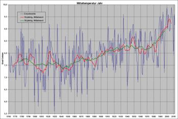 Zeitreihe Der Lufttemperatur In Deutschland Wikipedia