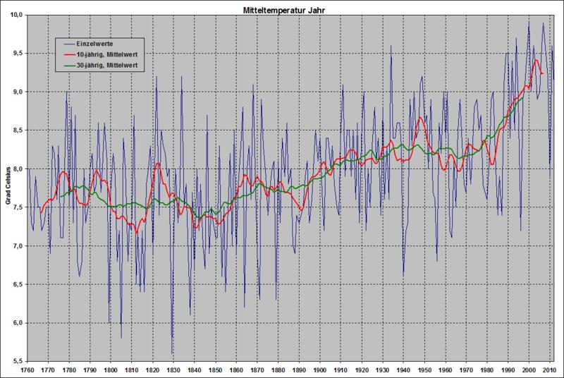 Temperaturreihe_Deutschland