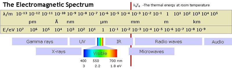 Fisica Classica Spettro Delle Onde Elettromagnetiche