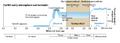 Timeline showing the Boring Billion.png