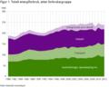 Totalt energiforbruk etter forbruksgruppe i Norge.png
