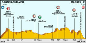 Tour de France 2013 stage 05.png