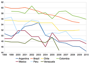 Wealth inequality in Latin America - Image: Trends on income inequality 1998 2010, Latin America