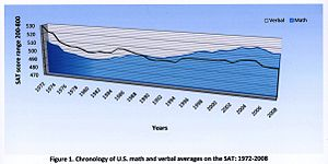 Math–verbal achievement gap - Graph showing the Math–Verbal Achievement Gap in the United States