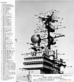 USS Ranger (CVA-61) radars in October 1965.jpg