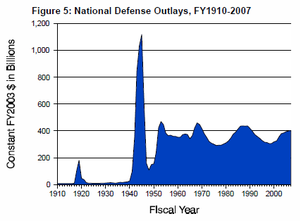 U.S. military spending from 1910 to 2007, adjusted for inflation to 2003 dollars; the large spike represents World War II spending. US defense spending 1910 to 2007.png