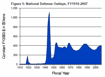 US defense spending 1910 to 2007
