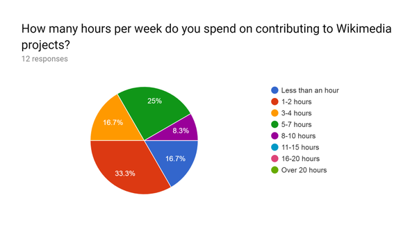VVITWC WES2019 hours per week demographic.png