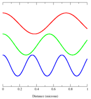 Shows three electromagnetic modes (blue, green and red) with a distance scale in microns along the x-axis.