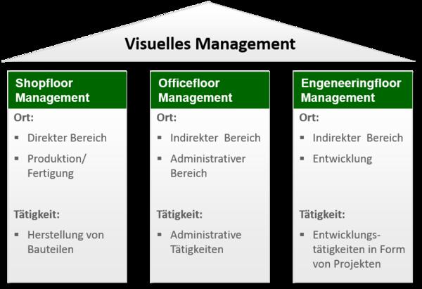 Visuelles_Management: Shopfloor, Officefloor und Engeneeringfloor
