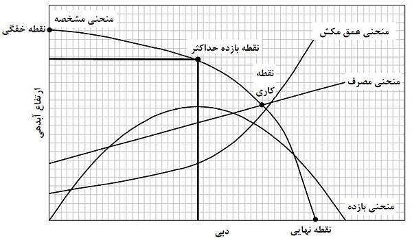 منحنیهای عملکردی و تعیین نقاط مهم