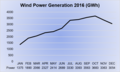Wind Power Generation Brazil 2016.png