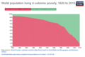 World population living in extreme poverty - Our World in Data - 2015.png