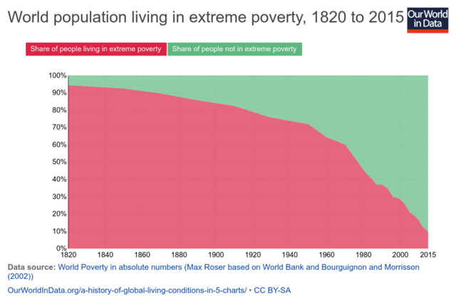 World population living in extreme poverty - Our World in Data - 2015