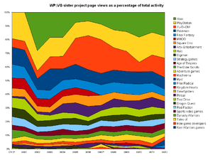 Page view statistics for WikiProject Video gam...