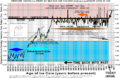 0Master Past 20000yrs temperatures icecore Vostok 150dpi.png