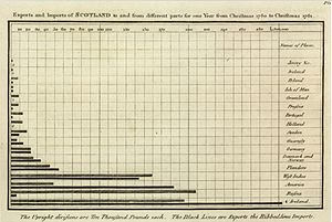 William Playfair - Image: 1786 Playfair Exports and Imports of Scotland to and from different parts for one Year from Christmas 1780 to Christmas 1781