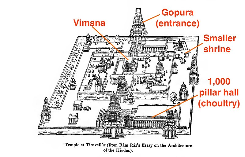 चित्र:1915 sketch of a Tamil Hindu temple complex architecture.jpg