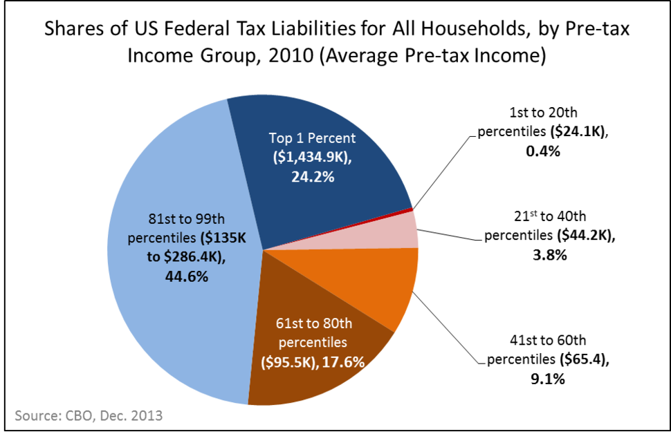 2010 US Tax Liability by Income Group - CBO