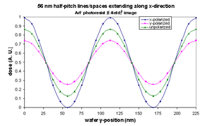 Immersion lithography - Polarization effects in immersion lithography. For pitches where immersion lithography is relevant, the polarization will affect the intensity inside the photoresist. This example is for 56 nm half-pitch.