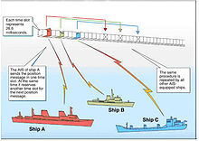 Automatic identification system - Wikipedia