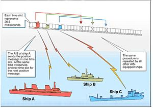 Automatic identification system - System overview from US Coast Guard