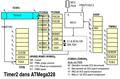 AVR Timer2 Complet.png