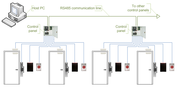 Access control topologies serial controllers