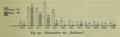 Altersaufbau Der Haltlosen Psychopathen - 1915 graph.png